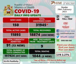 covid 19 update malawi